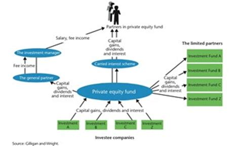 equity fund structure diagram equity demystified vardis