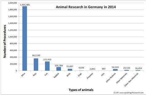 animal testing statistics german animal research statistics speaking of research