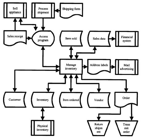 what is system flowchart type your text here process flow chart system flow chart
