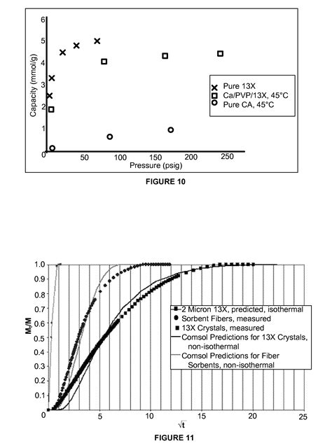 temperature swing adsorption patent us8133308 sorbent fiber compositions and methods