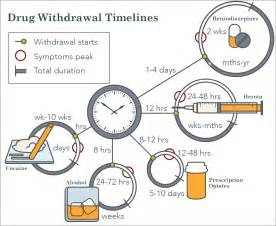 Meth Detox Period by Withdrawal Symptoms Timelines And Treatment