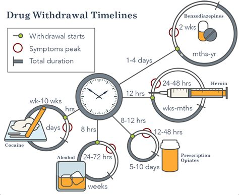 Length Of Detox by Withdrawal Timelines Mrs Vance Lunch