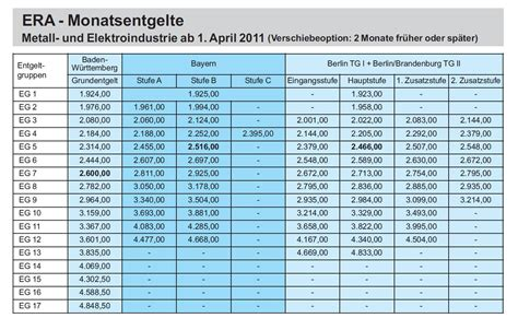 Ig Metall Bayern Era Tabelle Kundenbefragung Fragebogen