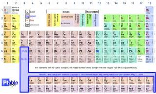 Chemistry The Periodic Table And Periodicity by Ap Chemistry Reference Table New Calendar Template Site