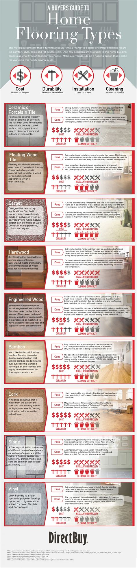 Different Types Of Floor Boards by The Pros And Cons Of Different Types Of Home Flooring