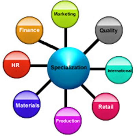 Courses After Mba Hr by List Of Mba Courses Which Can Be Done After B A Degree