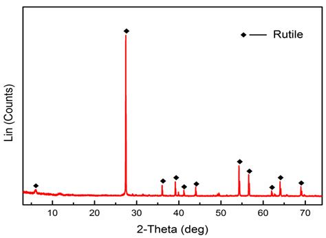 xrd pattern of rutile minerals free full text the activation mechanism of
