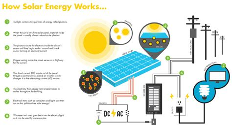 how solar panels work how solar power works solargem