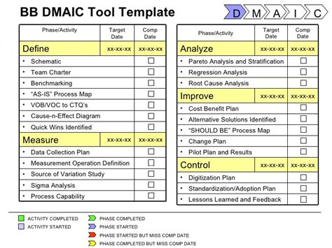 Six Sigma Tools Project Templates Dmaic Template