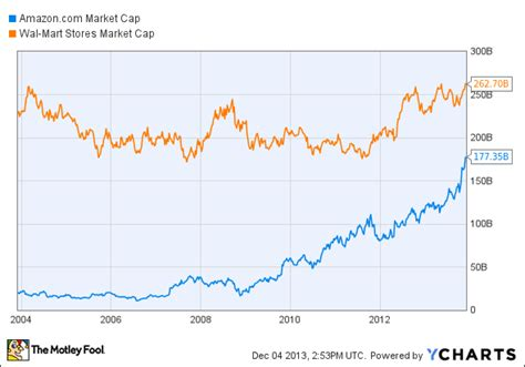 amazon market cap the 1 way amazon com is catching wal mart aol finance
