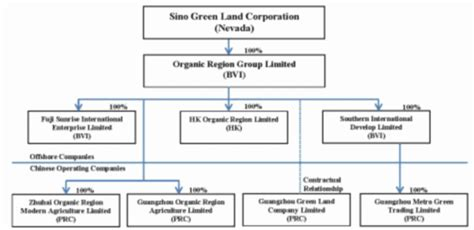 which of the following organizational entities within the operations section sino green land corp form 10 k march 31 2011