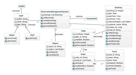 class diagram for restaurant system sequence diagram restaurant gallery how to guide and