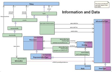 data model diagram data model diagram periodic diagrams science