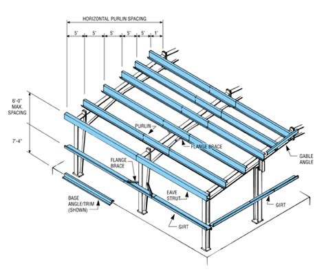 timber purlin size for metal roof purlins for metal buildings pictures to pin on