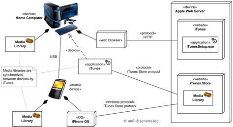 diagram app apple itunes uml deployment diagram exle
