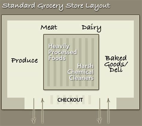 warehouse layout strategy grocery store layout strategy