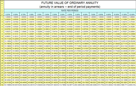 Future Value Of Annuity Table future value of ordinary annuity table