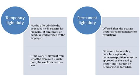 More About Light Duty Work Nevada Workers Compensation