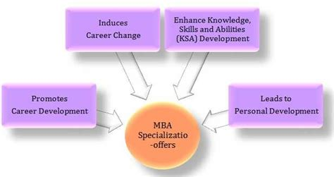 Which Specialization Is Best In Mba After Civil Engineering by Top 10 Mba Courses Specializations College