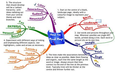 cara membuat mind map di kertas mind map peta pikiran apa dan bagaimana edi rohaedi