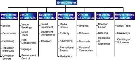 The Power Rangers Guide To Excellent Event Management Team