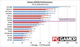 graphics card bench amd radeon rx 480 graphics card running doom 1440p demo