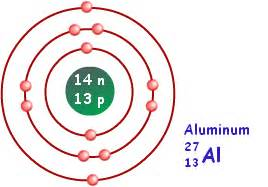 Protons In Aluminum Atomic Structure Structure Of An Atom Chemistry