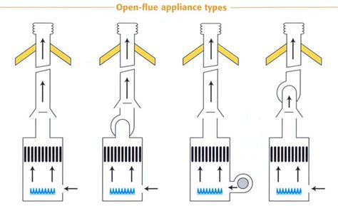 flue fans for open fires gas safety chimney and flue standards