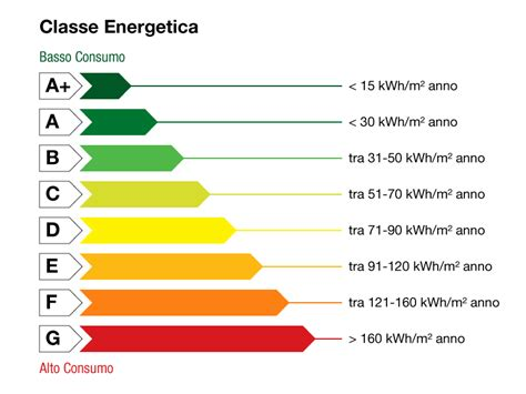 classificazione energetica casa classificazione energetica solar projectsolar project