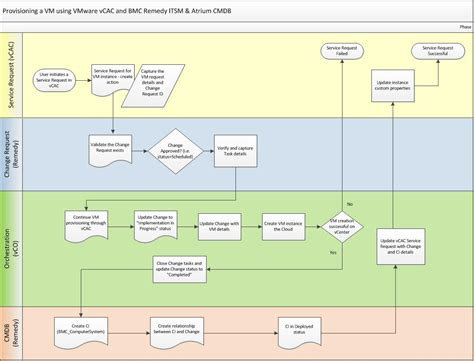 itsm incident management workflow orchestrating your cloud with service management and cmdb