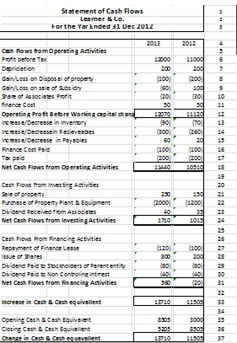 format cash flow statement as per ias 7 accounting and finance exle of statement of cash flows