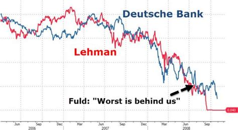 Deutsche Bank Credit Letter Germany Goes There Quot You Can T Compare Deutsche Bank To Lehman Quot Zero Hedge