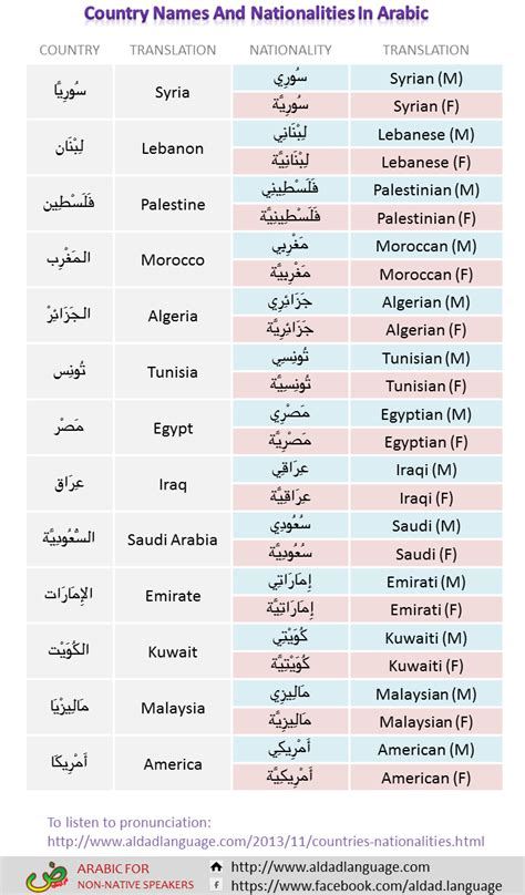 names of countries in everyday arabic