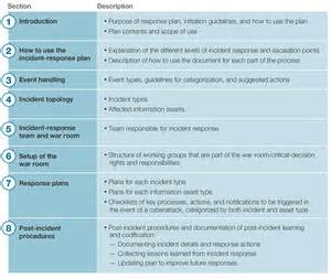 Cyber Incident Response Plan Template by Emergency Response Plan Template For Small Business