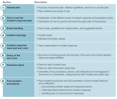 mckinsey business plan template computer incident response plan template khafre