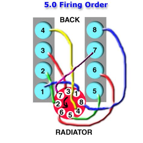 ford 5 0 firing order 1994 f150 5 0 firing order html autos post