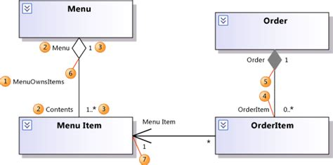 visual studio class diagram relationships direction of the association arrow in uml class diagrams