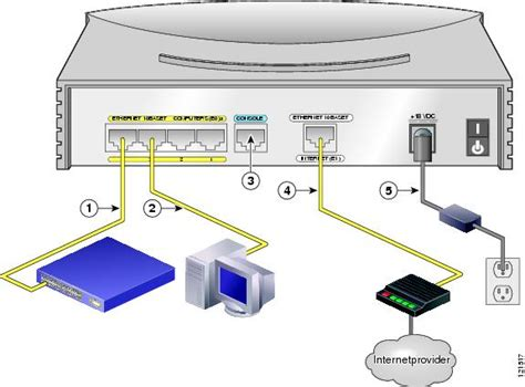 cisco 831 router and soho 91 router cabling and setup