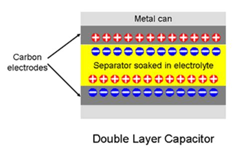 ultra high density capacitors supercapacitors and ultracapacitor applications