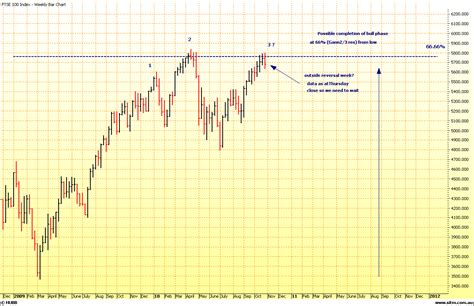 html pattern for price chartramblings ftse pattern price and time