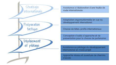 Cabinet De Conseil En Développement International by Cabinet De Conseil En Developpement International