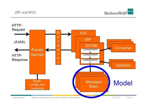design jsf application javafx mvc framework galleryimage co