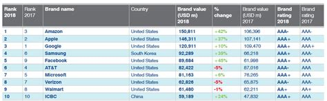 the 10 most valuable food brands in 2018 food stuff sa displaces as the world s most valuable brand which 50