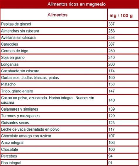 magnesioquelado carbonato cloruro lactato sulfato citratocual debo tomar