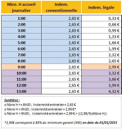 Modele Bulletin Salaire Assmat