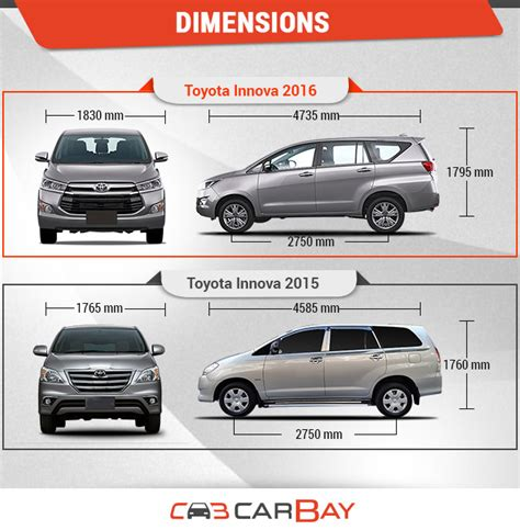 vs new toyota innova