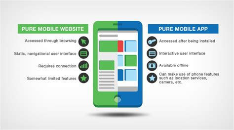 mobile websites 8 differences between mobile apps and mobile websites