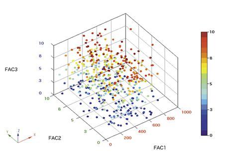 3d scatter plot for ms excel ono sokki oc 1000