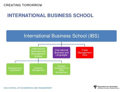 School Of International Business Mba international business school hogeschool amsterdam