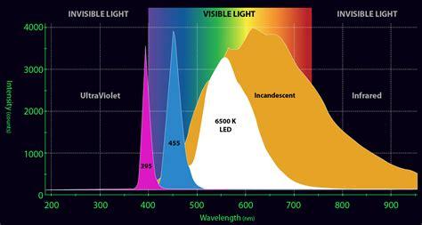 Yellow Light Wavelength by Az Arizona Lou Kiteboarder Technology Electronics